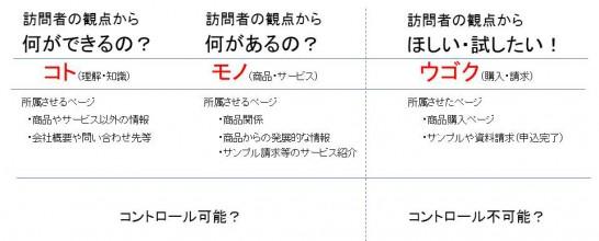14.05.28 朝礼資料 GoogleAnalyticsデータ収集
