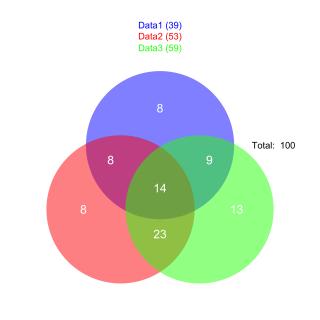 3venn_diagram