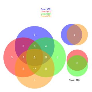 4venn_diagram