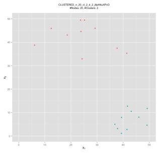 generateClusteredNetwork