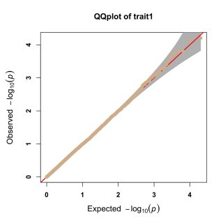 QQplot.trait1